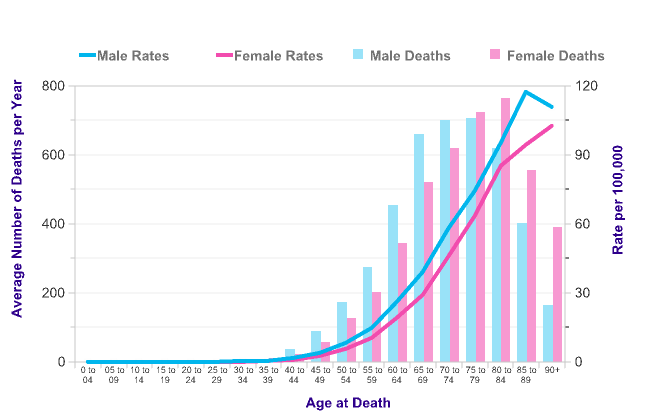 Pancreatic cancer mortality statistics | Cancer Research UK | Best image of pancreatic cancer survival rate