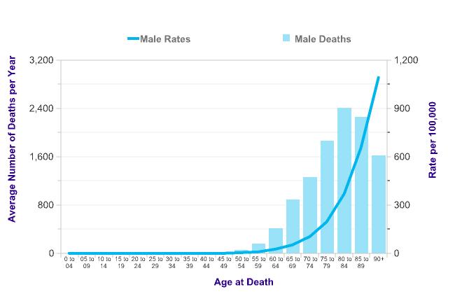 prostate cancer statistics worldwide