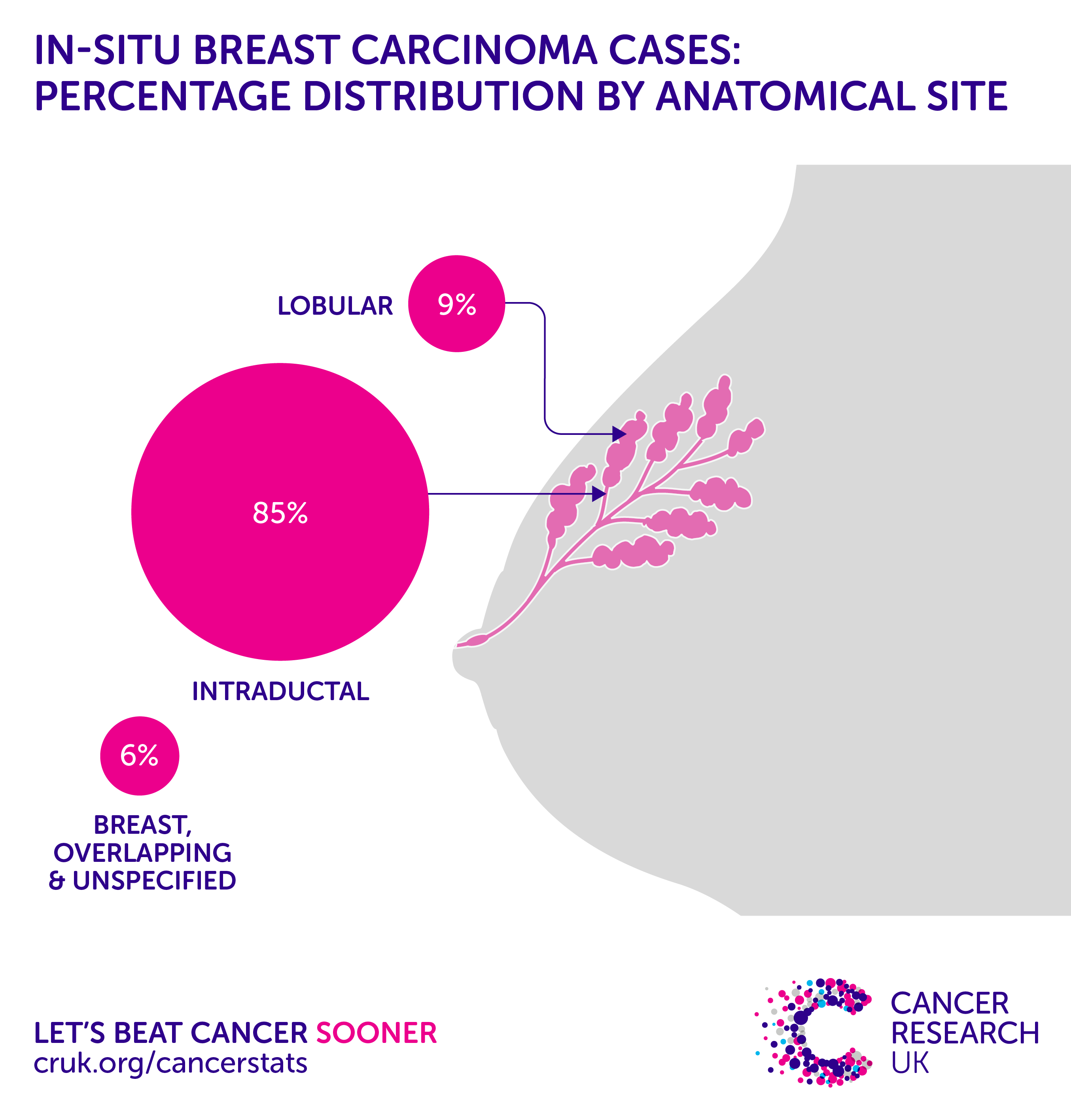 Percent of breast cancer