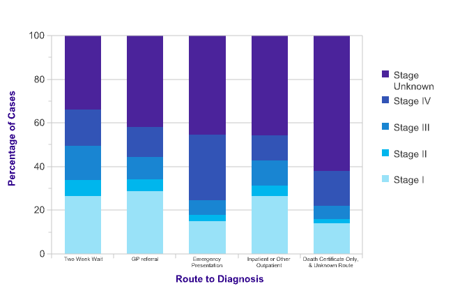Kidney Cancer Diagnosis And Treatment Statistics Cancer Research Uk