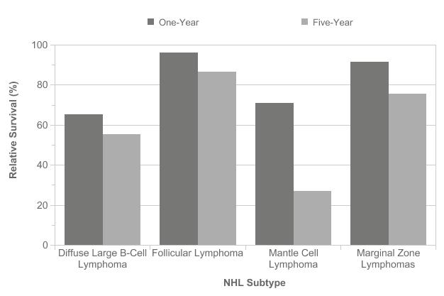 Non-Hodgkin lymphoma survival statistics | Cancer Research UK