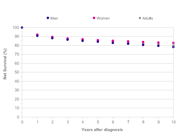 Hodgkin lymphoma survival statistics | Cancer Research UK