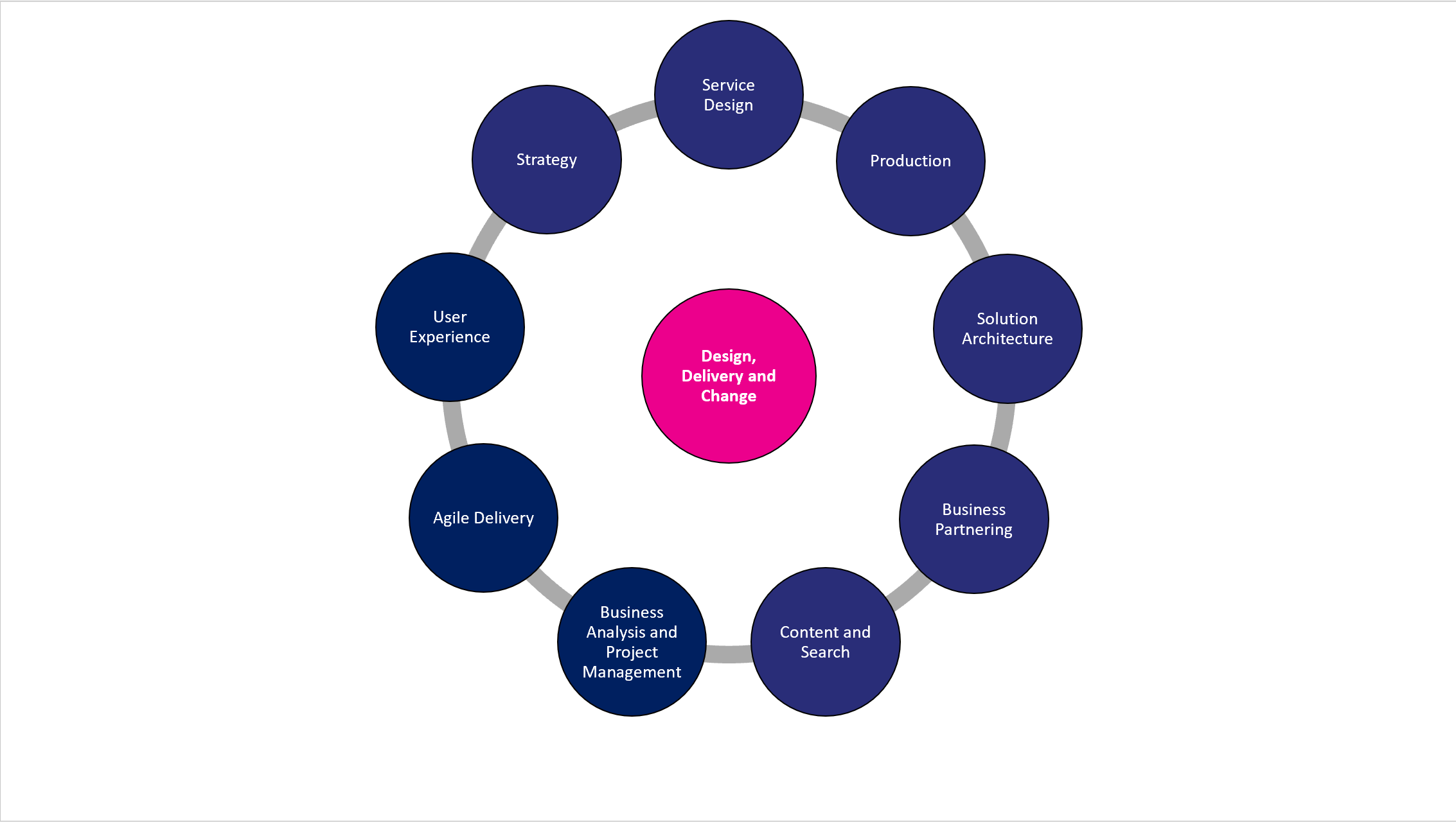 The Design, Delivery and Change team consists of: Service Design, Digital Production, Solution Architecture, User Experience, Strategy, Agile Delivery, Business Partnering, Content and Search and Business Analysis and Project Management.