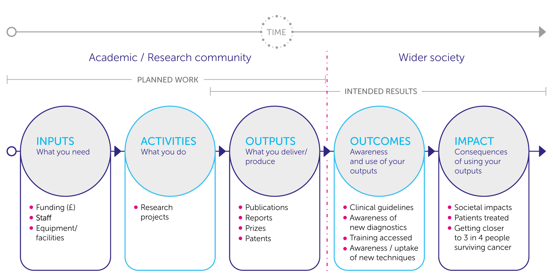 Evaluation and impact pathway