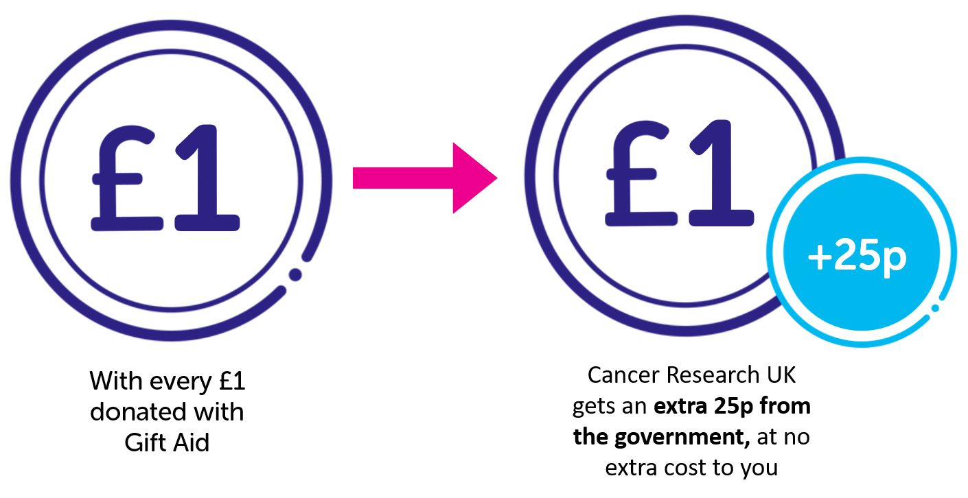 With every £1 donated with Gift Aid, Cancer Research UK get an extra 25p from the government, at no extra cost to you