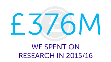 £376m spent on research in 2015/16
