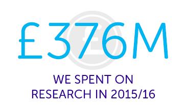 1,704 peer reviews we received in 2015/16