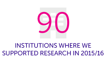 90 Institutions where we supported research in 2015/16