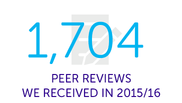 1,704 peer reviews we received in 2015/16