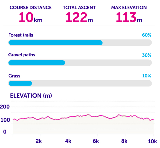 Course statistics for Tough 10 Sherwood Pines