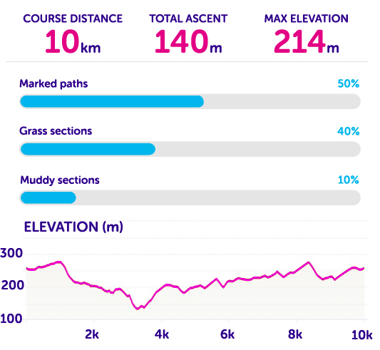 Course statistics for Tough 10 Staffordshire