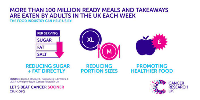 Takeaways and ready meals hit 100 million a week | Cancer