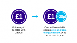 Other ways to donate cancer research uk find out how you can make your donations go further with gift aid negle Images