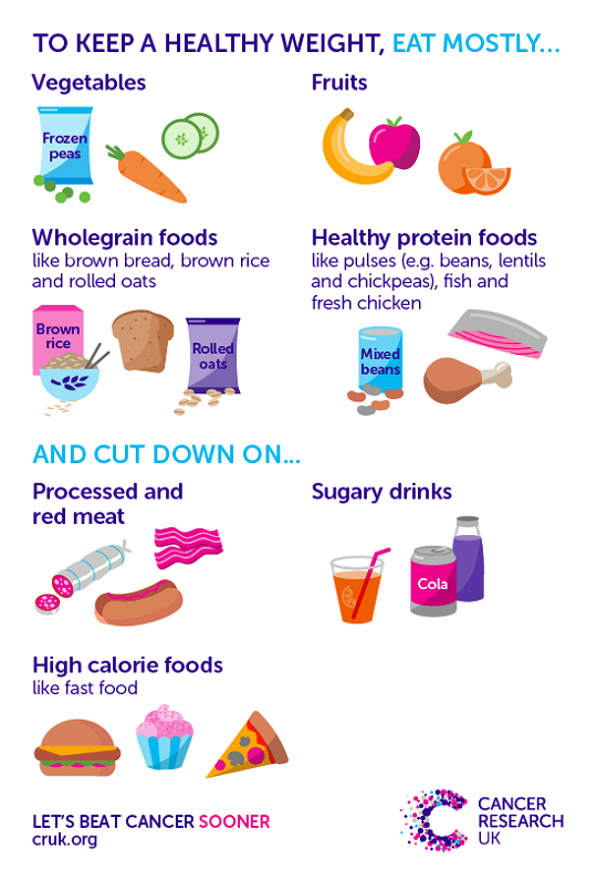 Summary of key diet messages to keep a healthy weight