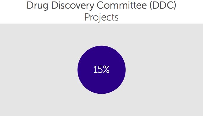Drug Discovery Committee
