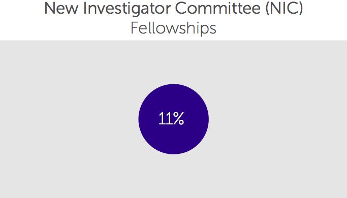 New Investigators Committee