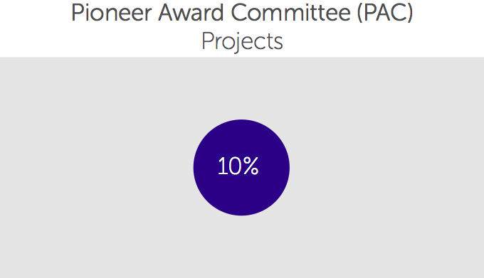 Pioneer Award Committee