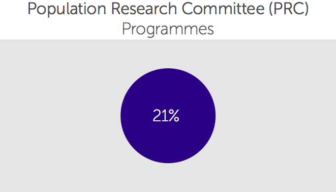 Population Research Committee Programmes