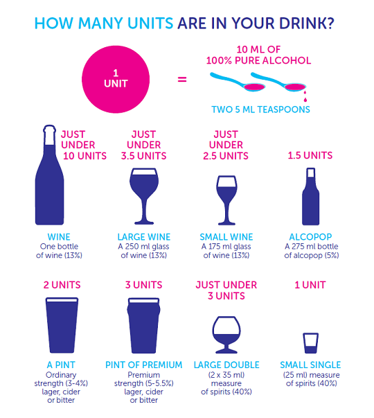 Figure explaining units of alcohol in common drinks