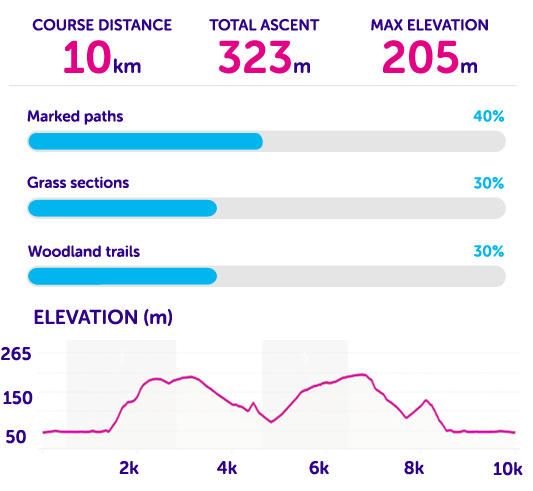 Course statistics for Tough 10 Box Hill