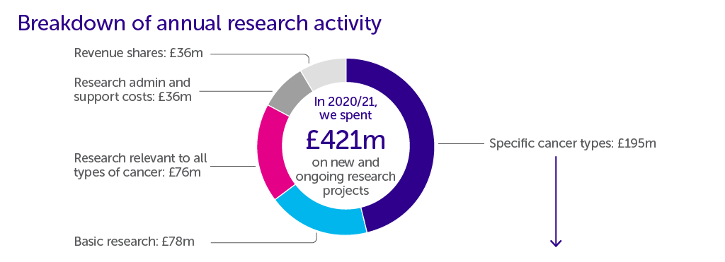 Breakdown of annual research activity