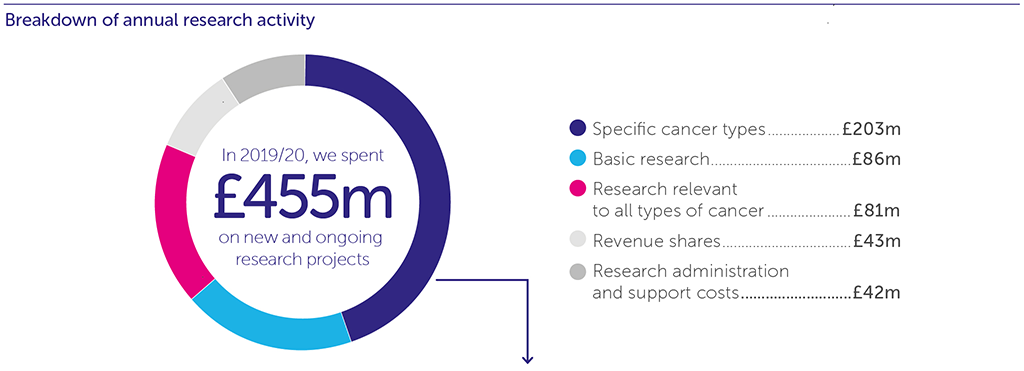 Infographic describing our online research funding