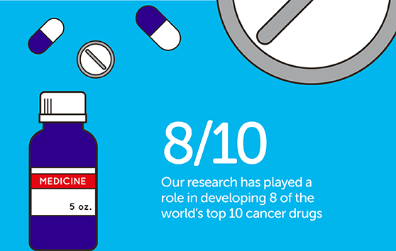 Our research has played a role in developing 8 of the world's top 10 cancer drugs