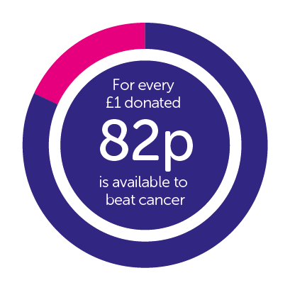 82p for every pound goes towards fighting cancer
