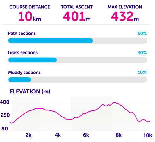 Route statistics for Tough 10 Edinburgh