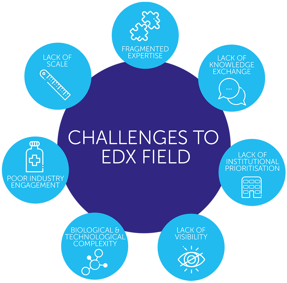 Challenges to the early detection field