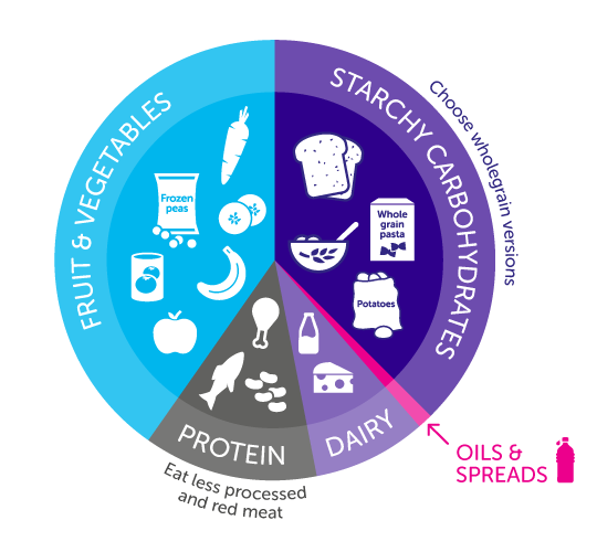 Eat Well Guide infographic