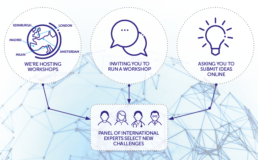 How we're setting the next Grand Challenges