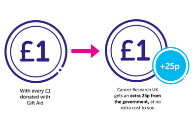 Info-graphic showing how gift aid works