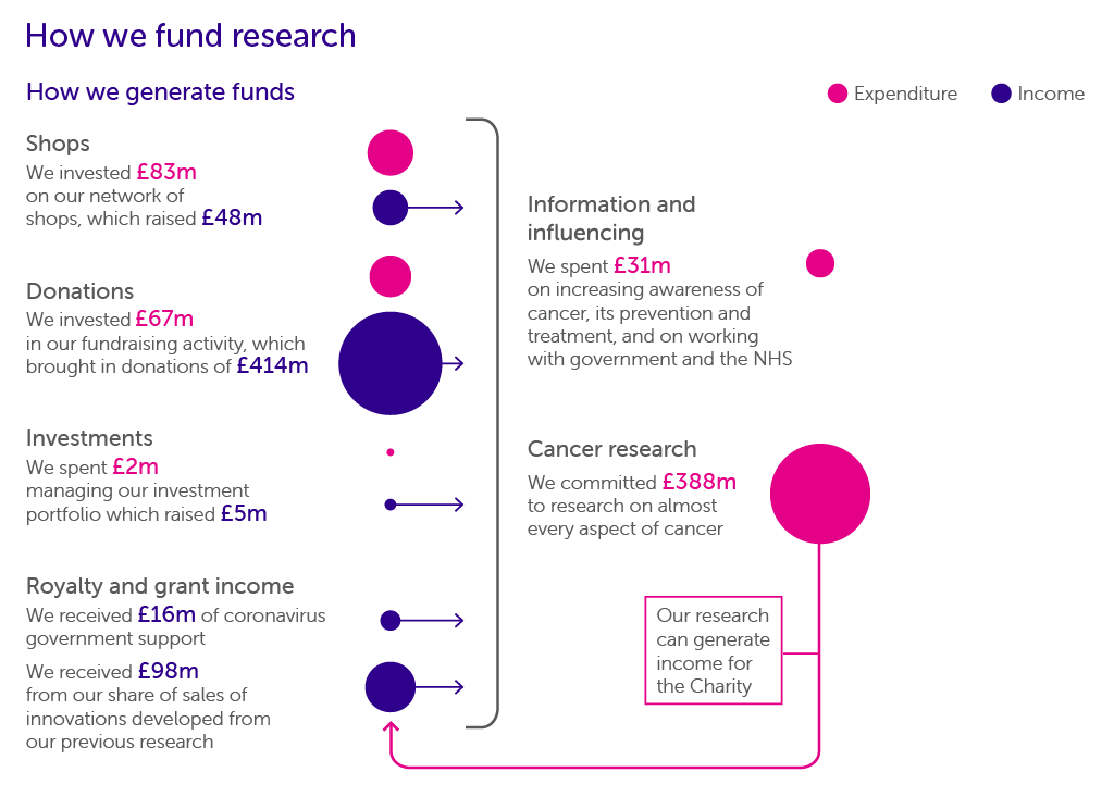 How we fund research infographic