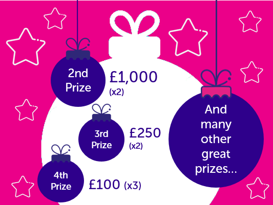 2nd prize £1,000 (x2), 3rd prize £250 (x2) 4th prize £100 (x3) and many other great prizes