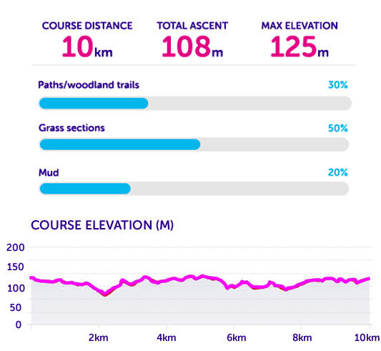 Elevation and course statistics for Tough 10 Leeds