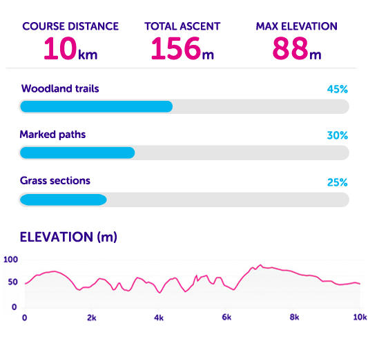 Course statistics for Tough 10 London