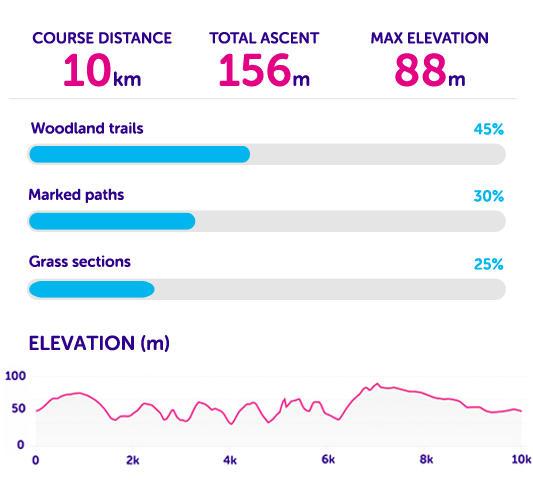 Course statistics for Tough 10 London