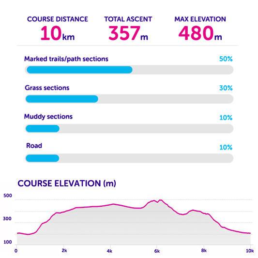 Route statistics for Tough 10 Peak District