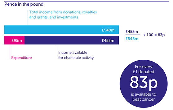 infographic breaking down spending by pence in the pound