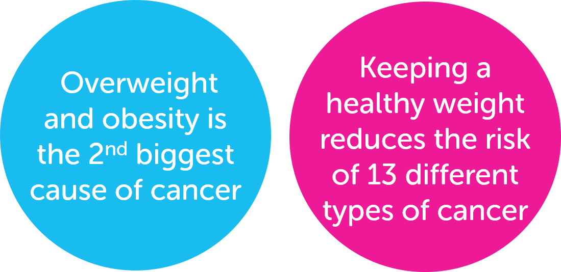 Obesity Weight And Cancer Cancer Research Uk