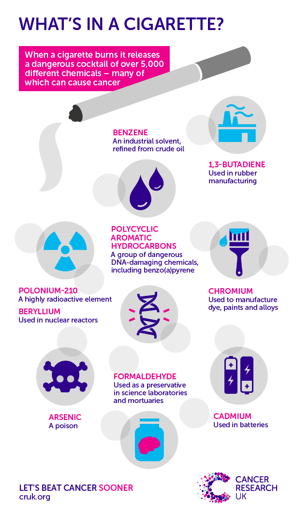 What S In A Cigarette Cancer Research Uk
