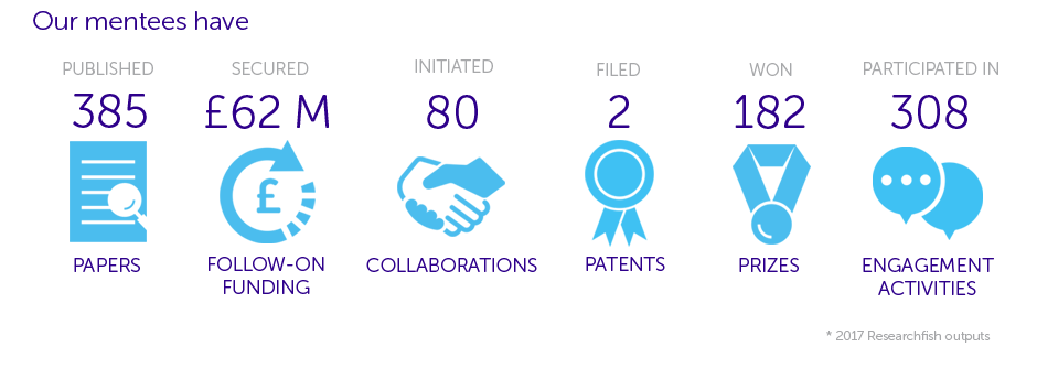 Since the scheme launched, our mentees have published 385 publications, secured 124 additional grants (£62M), won 182 prizes, initiated 80 collaborations, participated in 308 engagement activities and filed 2 patents.