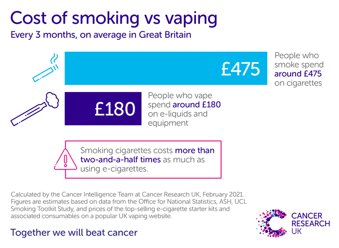 On average, an e-cigarette user spends less than half as much on vaping as someone does on smoking.