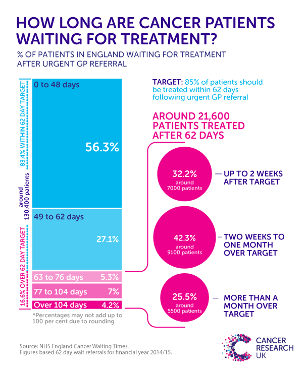 NHS England cancer waiting times target missed for nearly two years.