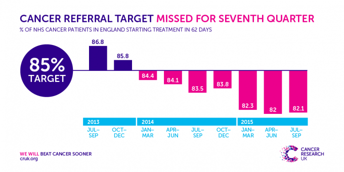 Cancer targets missed again by NHS England November 2015