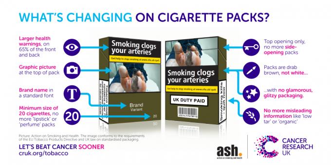 Anatomy of standardised tobacco packaging.