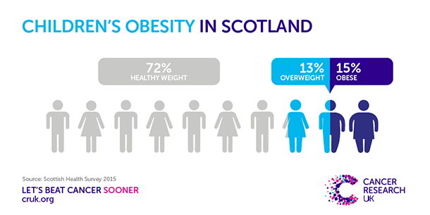 Warning over Scotland's childhood obesity figures | Cancer Research UK