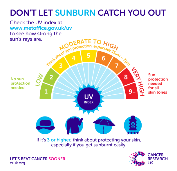 Graphic Showing Sunburn Risk At Diffe Uv Levels Think About Protection When The Index