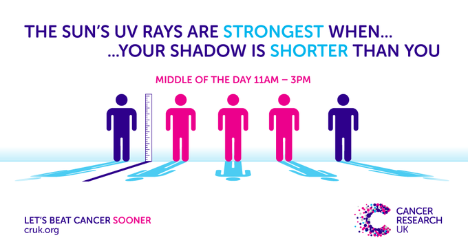 Image showing the shadow rule. UV rays are strongest when your shadow is shorter than you.